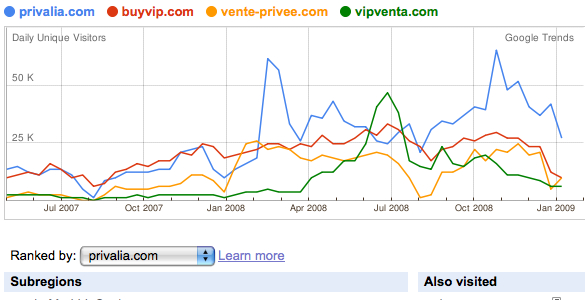 privalia vs buyvip vs vente privee vs vipventa