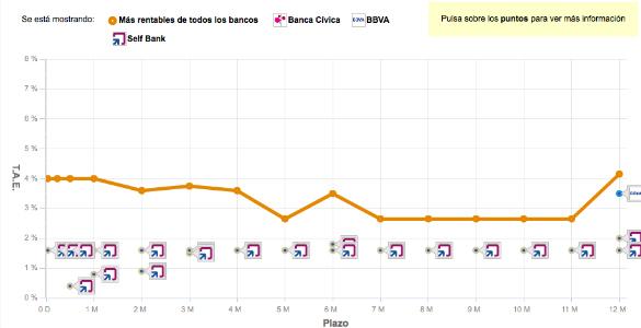 Comparador gráfico de rentabilidad de Bankimia