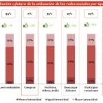 La compra online será el área que más crecerá en las redes sociales en España en los próximos años