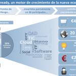 Inveready lidera el capital semilla en España