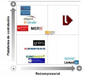 Linkafirm, red empresarial y plataforma de licitaciones internacional