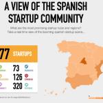 Infografía sobre el ecosistema emprendedor en España