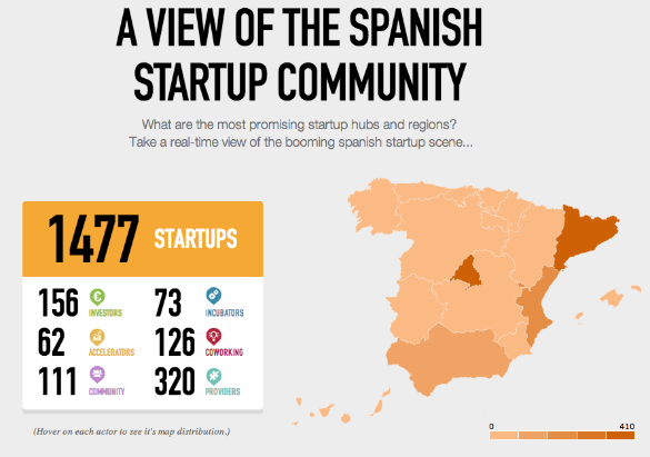 infografia startups
