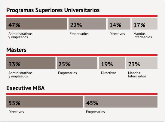 master executive perfiles