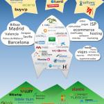 Infografía de la Guía Loogic de Inversión en Startups