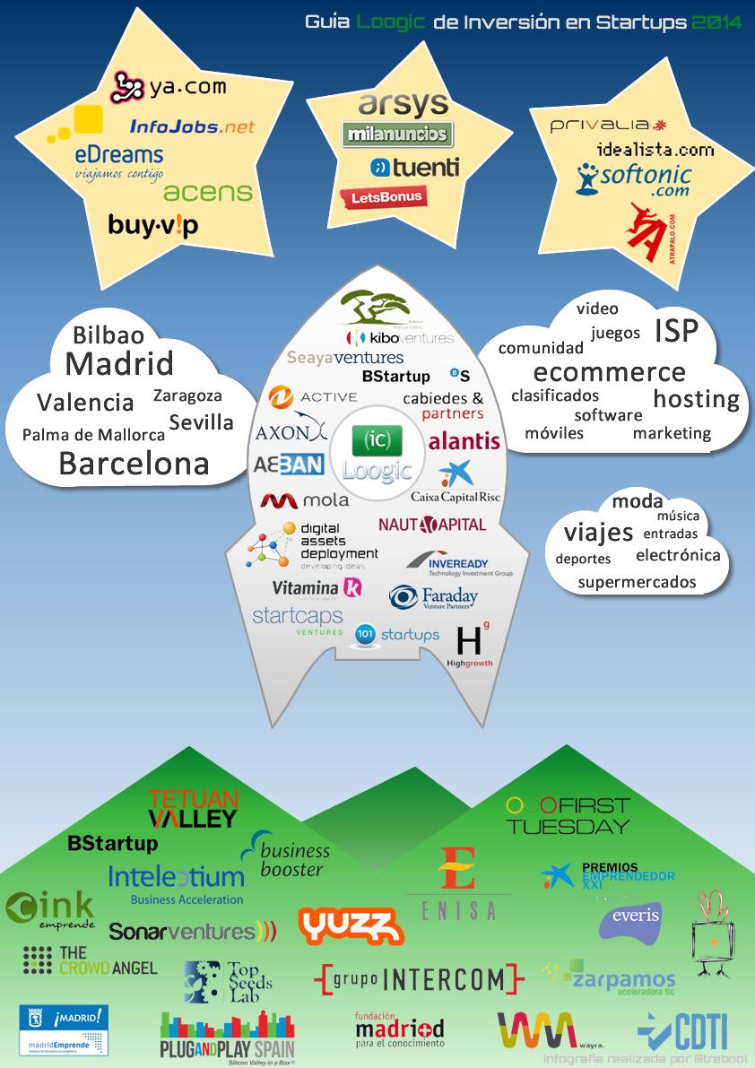 infografia guia loogic inversion startups 2014