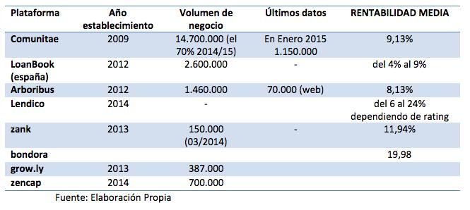 Análisis sobre el mercado de Crowdlending en España
