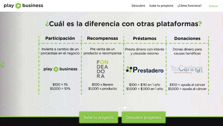 Crowdfunding inversion