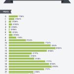 El 74% de cita previa se reserva a través de Internet