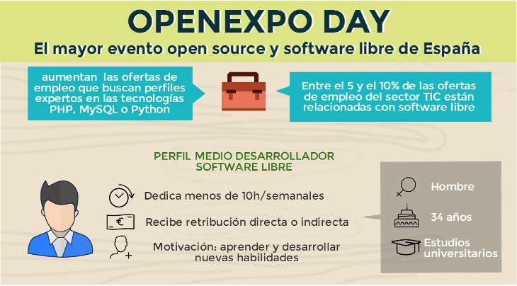 OpenExpo Day 2015 cumple con más de 1000 asistentes