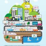 España uno de los países con mayor potencial en economía colaborativa