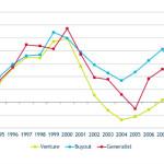 Change.vc se propone renovar la industria el Venture Capital en Europa