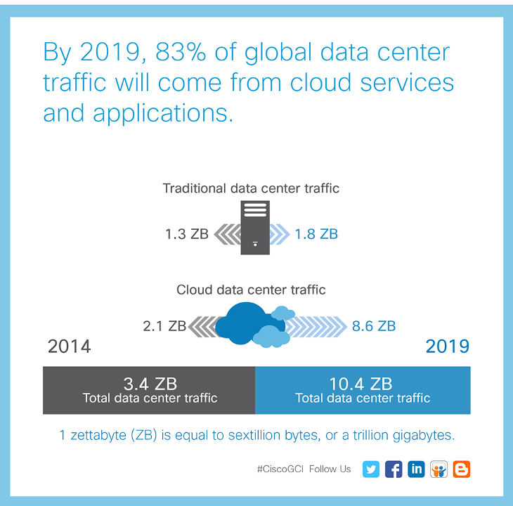 growth_cloud_infographic