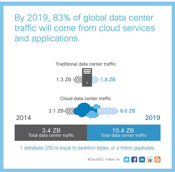 Las infraestructuras cloud se llevan el tráfico de los centros de datos