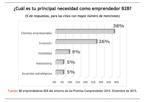 Las claves de los emprendedores B2B