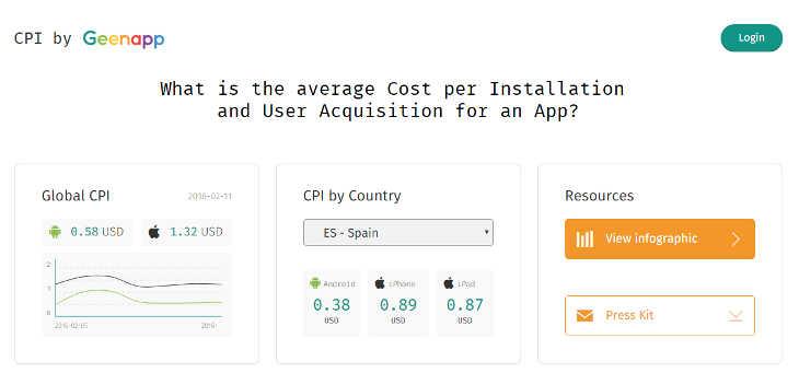 Calcula el coste de adquisición de descarga para tu app con Geenapp