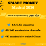Smart Money Madrid 2016 un nuevo éxito para Loogic