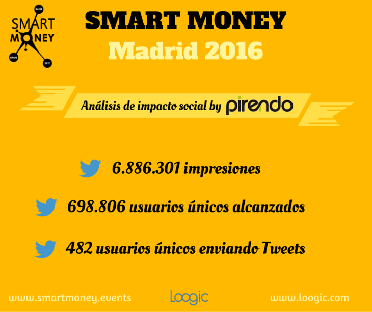 smarmoney madrid pirendo