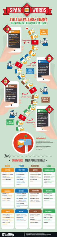 infografia-spamwords-mailify
