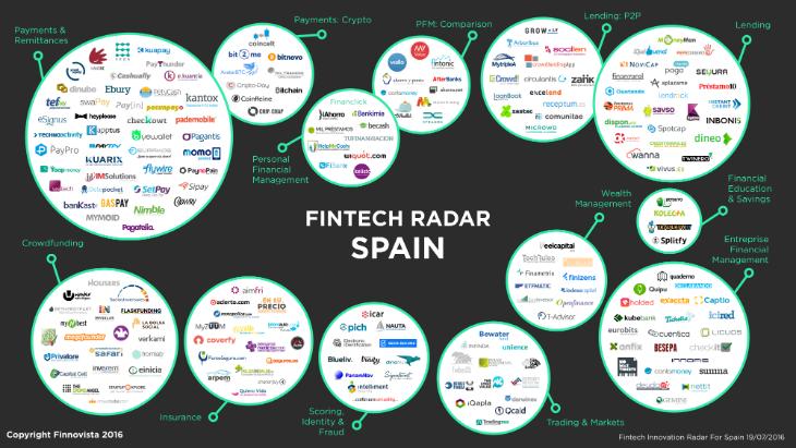 Fintech Radar Spain