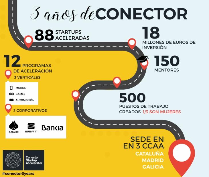 3 años de Conector y 18 millones de euros invertidos en sus startups