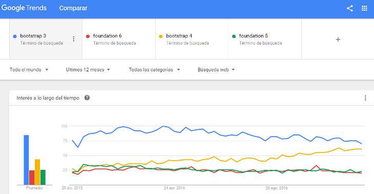 Bootstrap vs Foundation: por qué usar Bootstrap para un sitio web