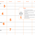 Customer journey mapping: si no tiene nombre no existe