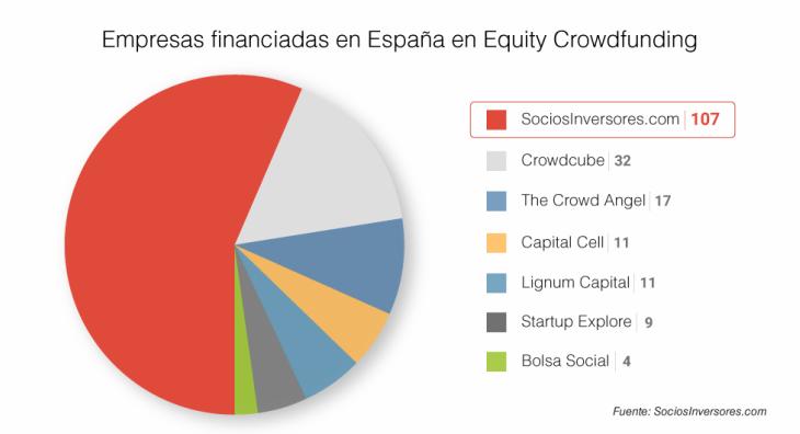 Evolución del Equity Crowdfunding en España