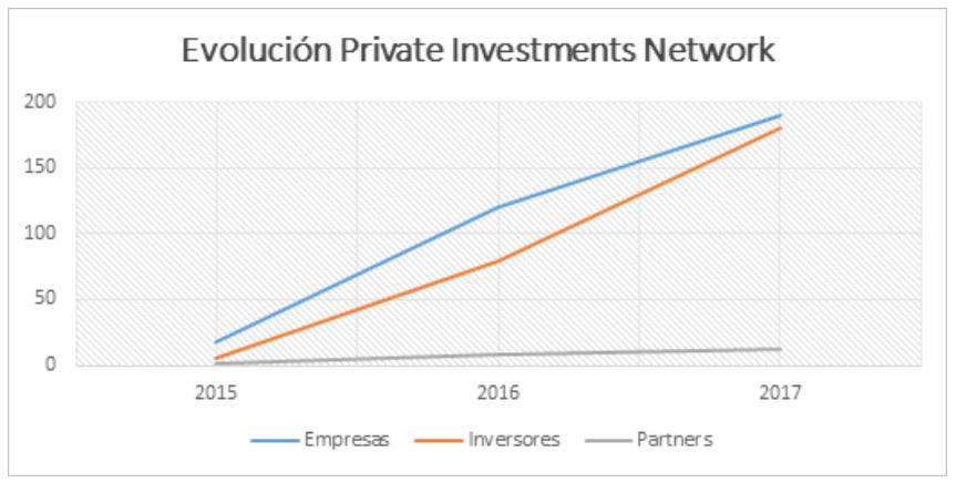 Entrevistamos a François-Eric Perquel, CEO de Private Investments Network