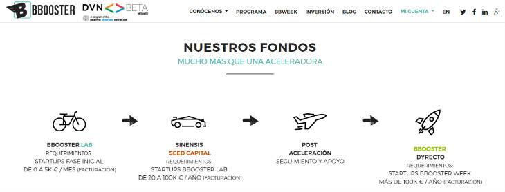 Bbooster Ventures  se convierte en gestora de fondos
