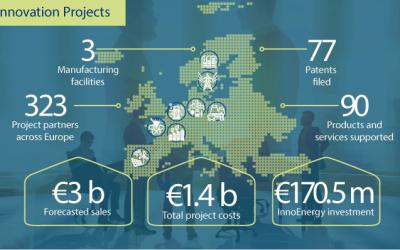 Financiación para proyectos innovadores en energía