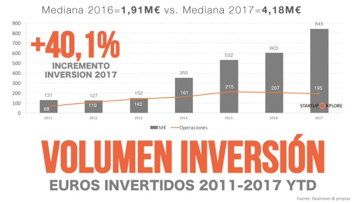 La inversión en startups crece más de un 40% en 2017