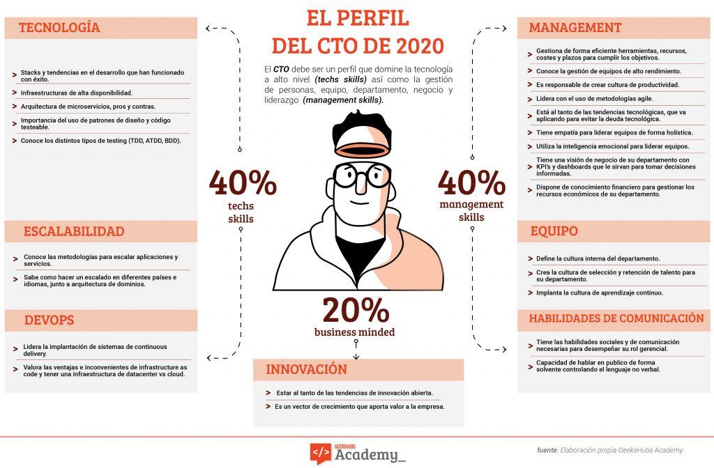El-perfil-del-CTO-de-2020-v2