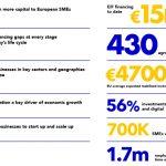 El Fondo Europeo de Inversiones invierte en Creas Impacto y Ship2B