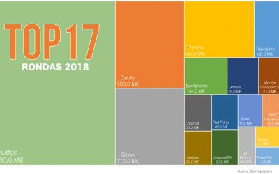 1.000 millones de euros invertidos en 2018 en startups