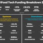 Se buscan startups Agrifood