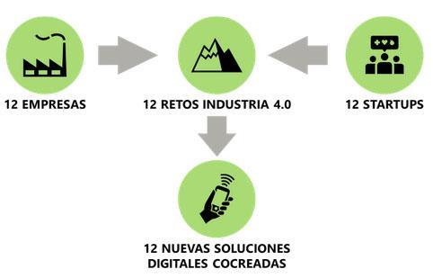 Se buscan startups dedicadas a la industria 4.0