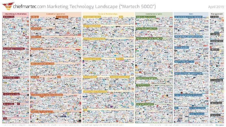 MarTech: así ayuda la tecnología a mejorar el marketing