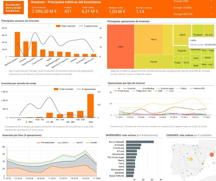Descubre el informe sobre Tendencias de inversión en España en 2019